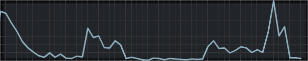 steamchart